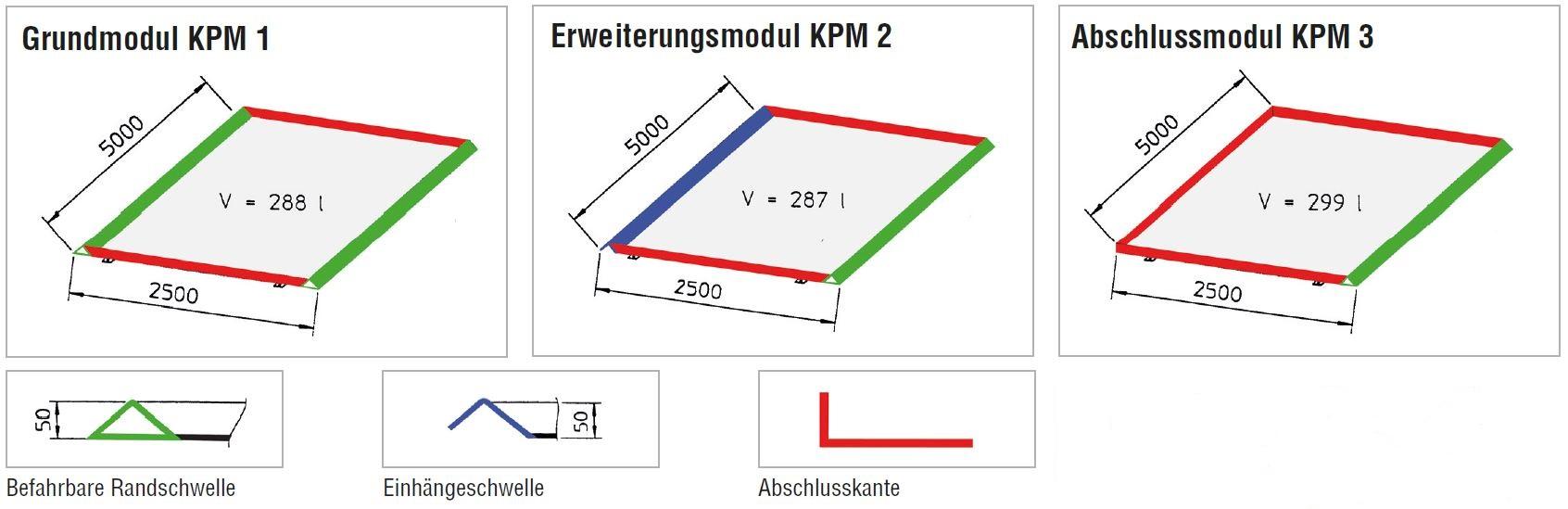 Grundmodul-Erweiterungsmodul